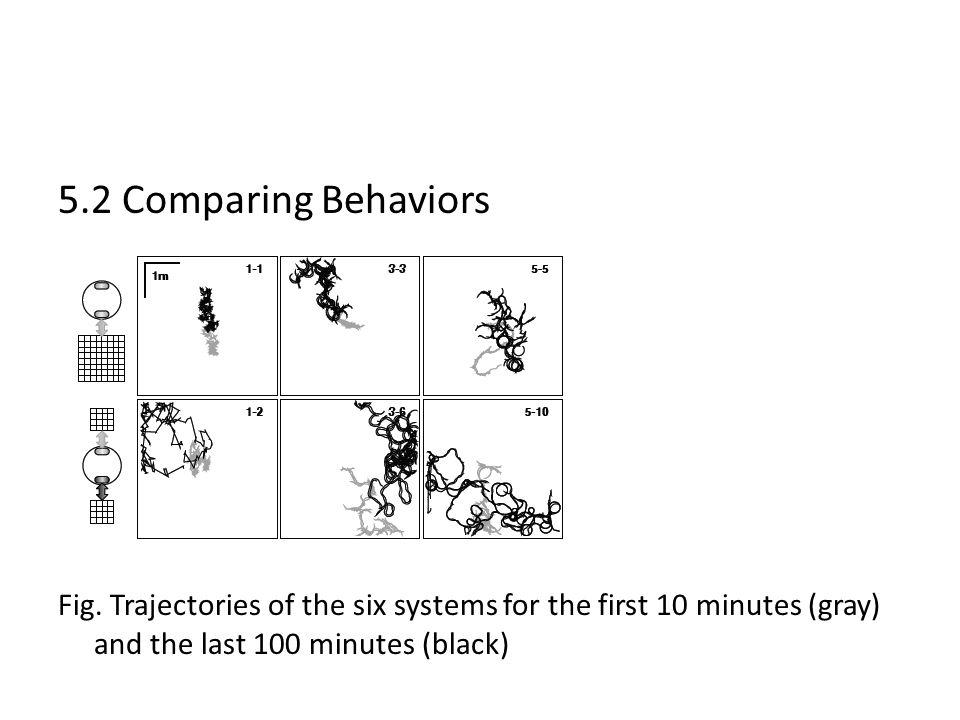 5.2 Comparing Behaviors Fig.