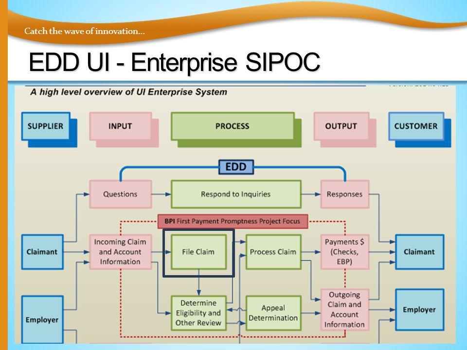 Catch the wave of innovation… EDD UI - Enterprise SIPOC © 2015 www.UnleashingLeaders.com21