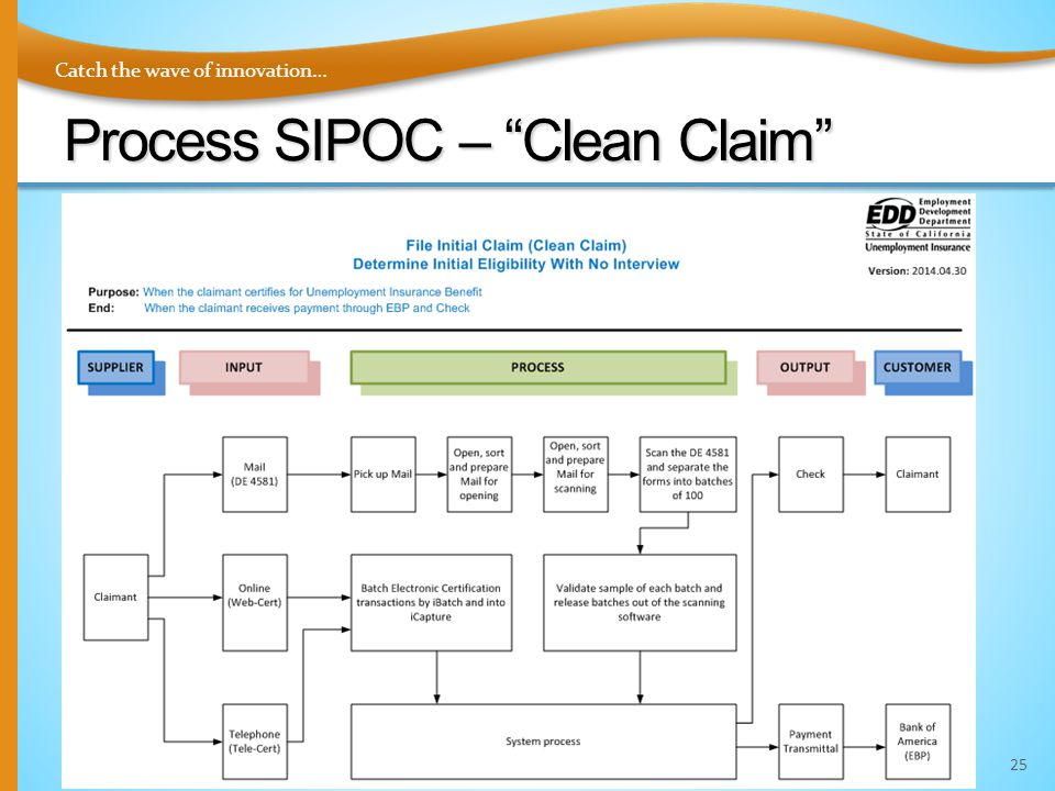 "Catch the wave of innovation… Process SIPOC – ""Clean Claim"" 25"