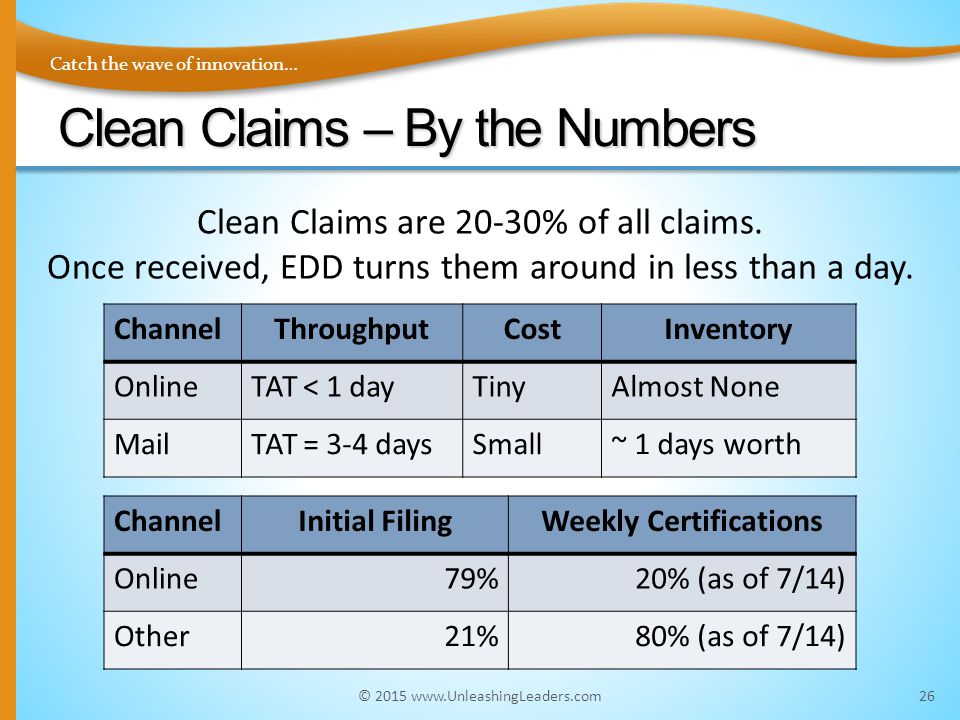 Catch the wave of innovation… Clean Claims – By the Numbers © 2015 www.UnleashingLeaders.com26 ChannelThroughputCostInventory OnlineTAT < 1 dayTinyAlmost None MailTAT = 3-4 daysSmall~ 1 days worth ChannelInitial FilingWeekly Certifications Online79%20% (as of 7/14) Other21%80% (as of 7/14) Clean Claims are 20-30% of all claims.