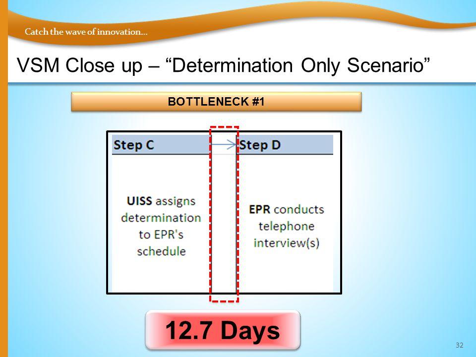 Catch the wave of innovation… 32 BOTTLENECK #1 12.7 Days VSM Close up – Determination Only Scenario