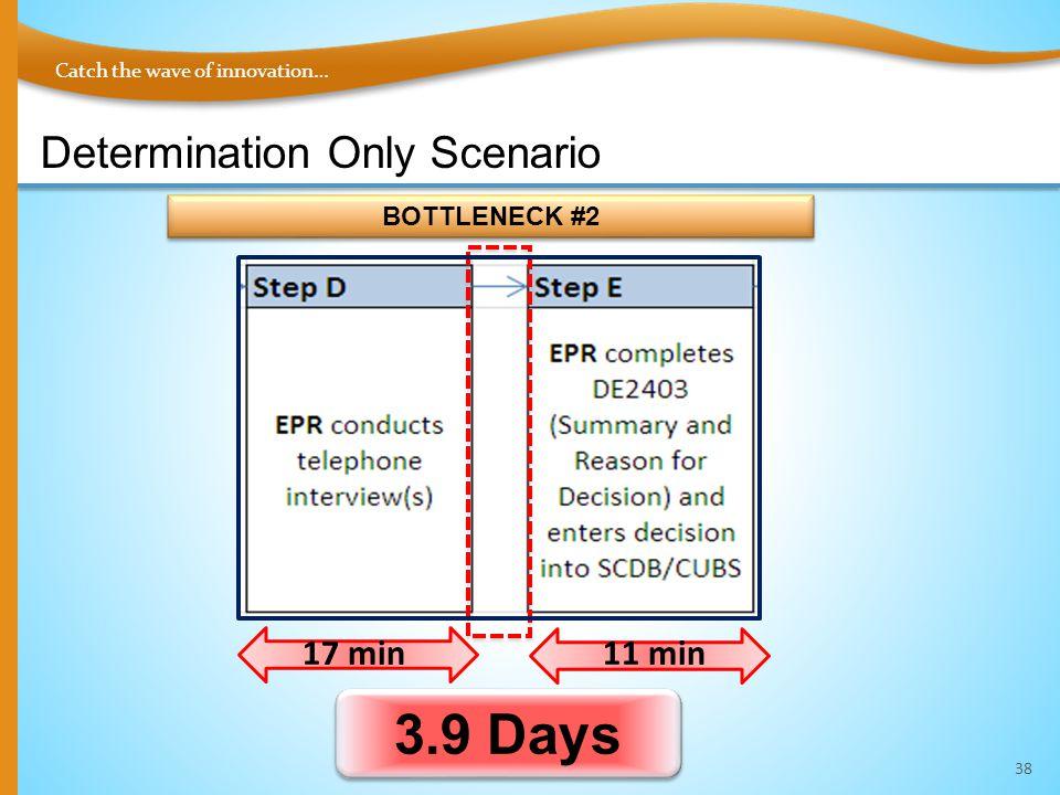 Catch the wave of innovation… Determination Only Scenario 38 3.9 Days BOTTLENECK #2 17 min11 min