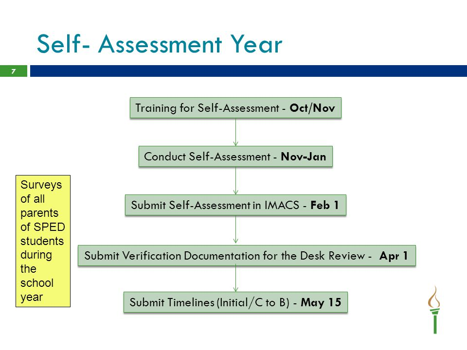 Self- Assessment Year 7 Training for Self-Assessment - Oct/Nov Conduct Self-Assessment - Nov-Jan Submit Self-Assessment in IMACS - Feb 1 Submit Verification Documentation for the Desk Review - Apr 1 Submit Timelines (Initial/C to B) - May 15 Surveys of all parents of SPED students during the school year