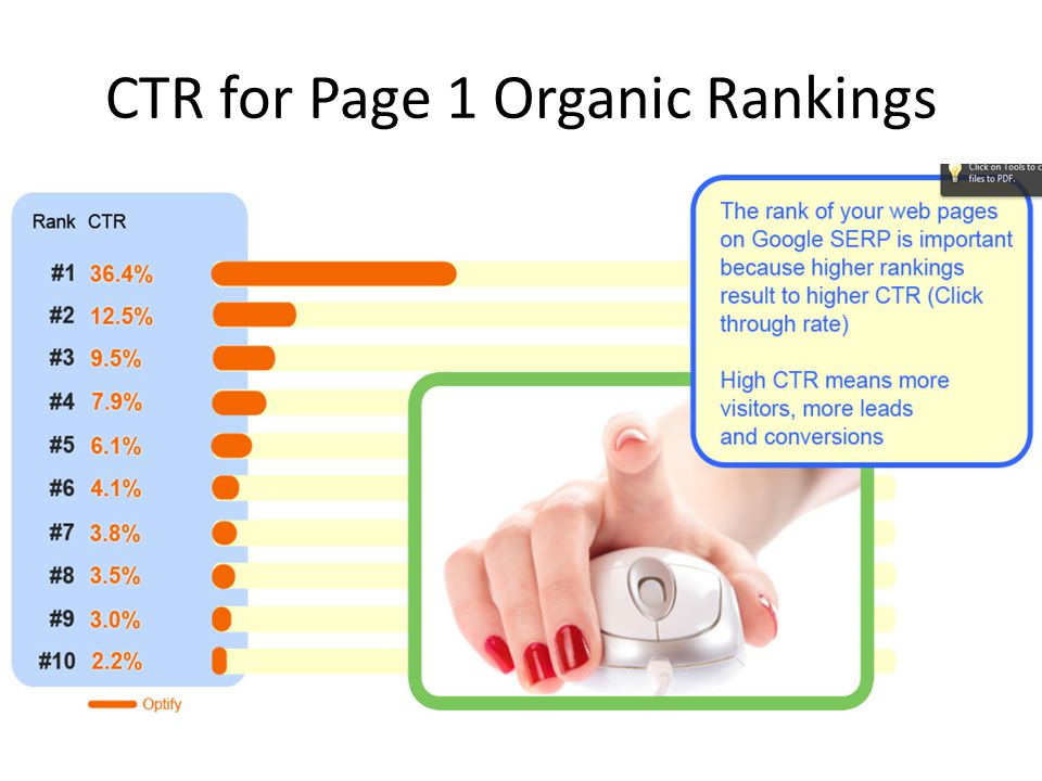 CTR for Page 1 Organic Rankings