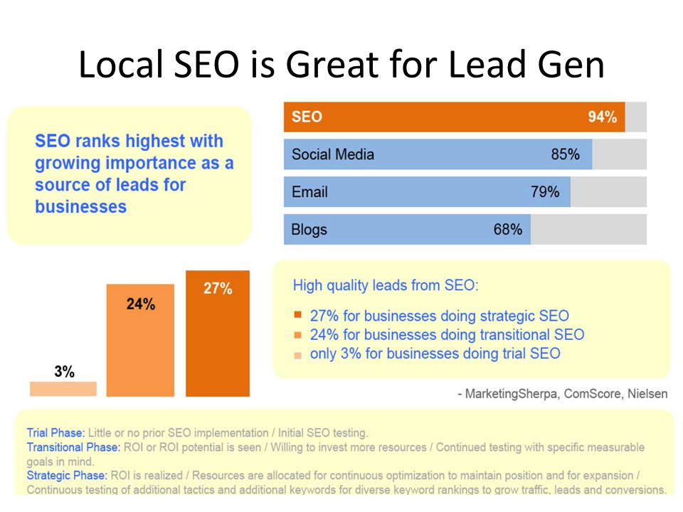 Local SEO is Great for Lead Gen