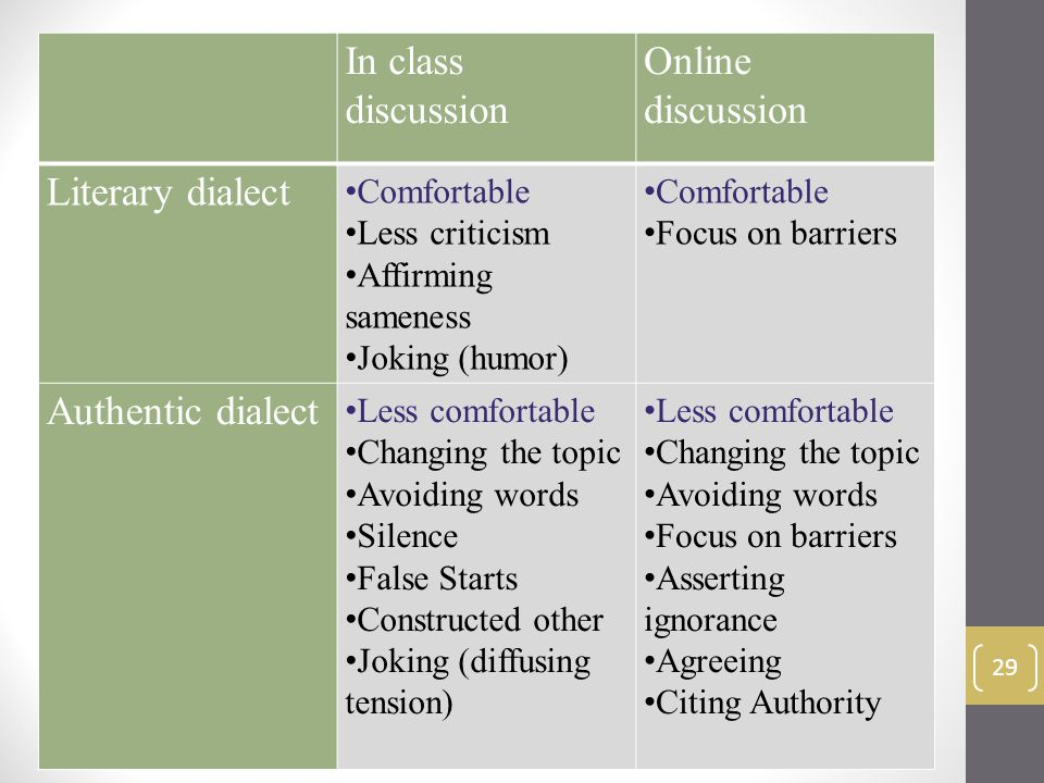 29 In class discussion Online discussion Literary dialect Comfortable Less criticism Affirming sameness Joking (humor) Comfortable Focus on barriers Authentic dialect Less comfortable Changing the topic Avoiding words Silence False Starts Constructed other Joking (diffusing tension) Less comfortable Changing the topic Avoiding words Focus on barriers Asserting ignorance Agreeing Citing Authority