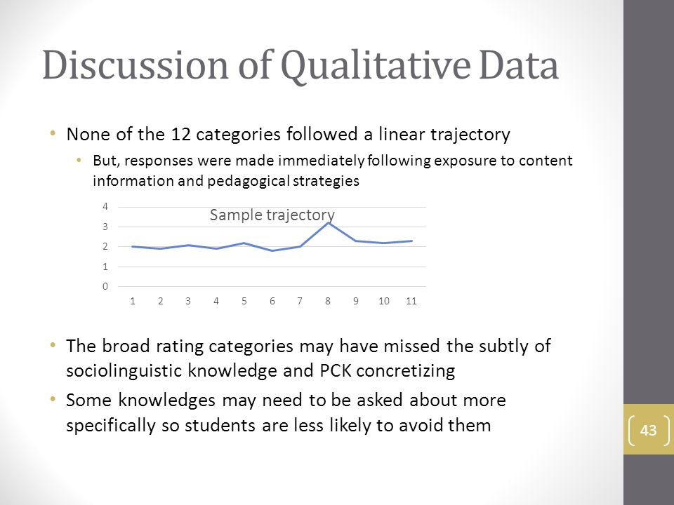 Discussion of Qualitative Data None of the 12 categories followed a linear trajectory But, responses were made immediately following exposure to content information and pedagogical strategies The broad rating categories may have missed the subtly of sociolinguistic knowledge and PCK concretizing Some knowledges may need to be asked about more specifically so students are less likely to avoid them 43