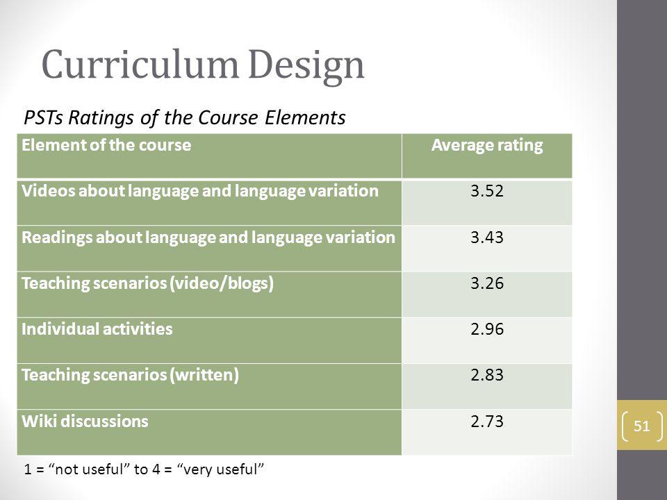 Curriculum Design Element of the courseAverage rating Videos about language and language variation3.52 Readings about language and language variation3.43 Teaching scenarios (video/blogs)3.26 Individual activities2.96 Teaching scenarios (written)2.83 Wiki discussions2.73 51 PSTs Ratings of the Course Elements 1 = not useful to 4 = very useful