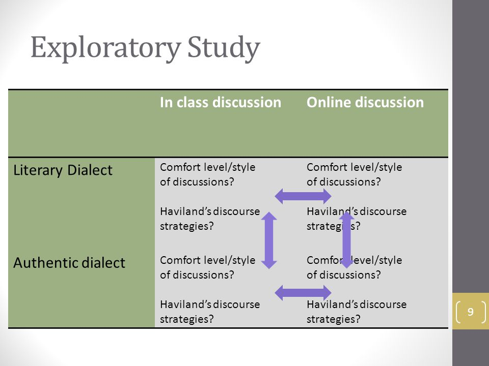 Exploratory Study In class discussionOnline discussion Literary Dialect Comfort level/style of discussions.