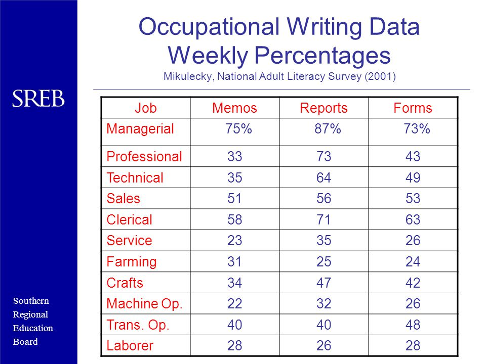 Southern Regional Education Board Occupational Writing Data Weekly Percentages Mikulecky, National Adult Literacy Survey (2001) JobMemosReportsForms Managerial 75% 87% 73% Professional337343 Technical356449 Sales515653 Clerical587163 Service233526 Farming312524 Crafts344742 Machine Op.223226 Trans.