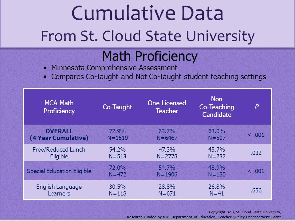Copyright 2011, St. Cloud State University, Research Funded by a US Department of Education, Teacher Quality Enhancement Grant Cumulative Data From St