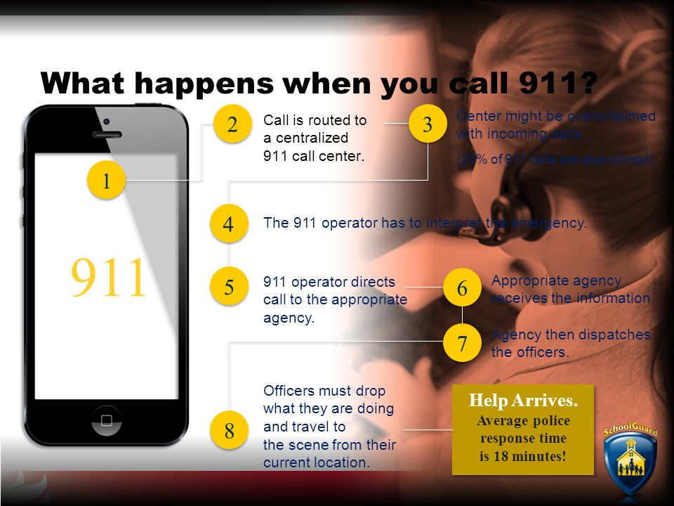 Help Arrives.Average police response time is 18 minutes.