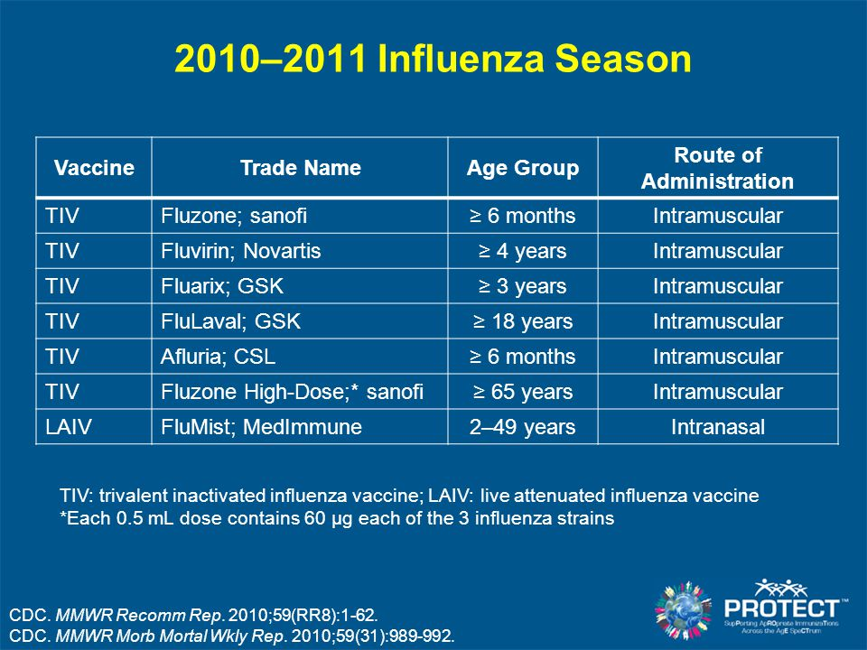 Seasonal Influenza Vaccines FactorLAIVTIV Route of administrationIntranasal sprayIntramuscular injection Type of vaccineLive virusKilled virus Number of included virus strains3 (2 influenza A, 1 influenza B) 3 (2 influenza A, 1 influenza B) Vaccine virus strains updatedAnnually Frequency of administrationAnnually* Approved age2–49 yrs≥ 6 mos OK for persons with medical risk factors for influenza-related complications † NoYes CDC.