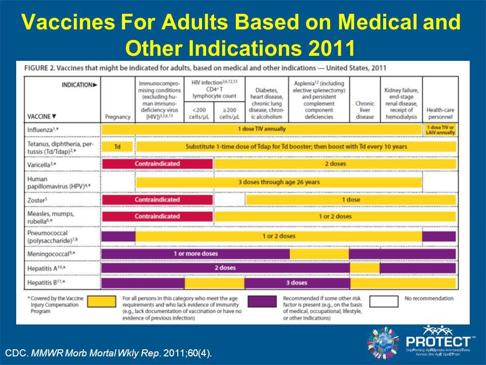 Where Flu Shots Are Received (Often Not the Doctor's Office) Singleton J, et al.