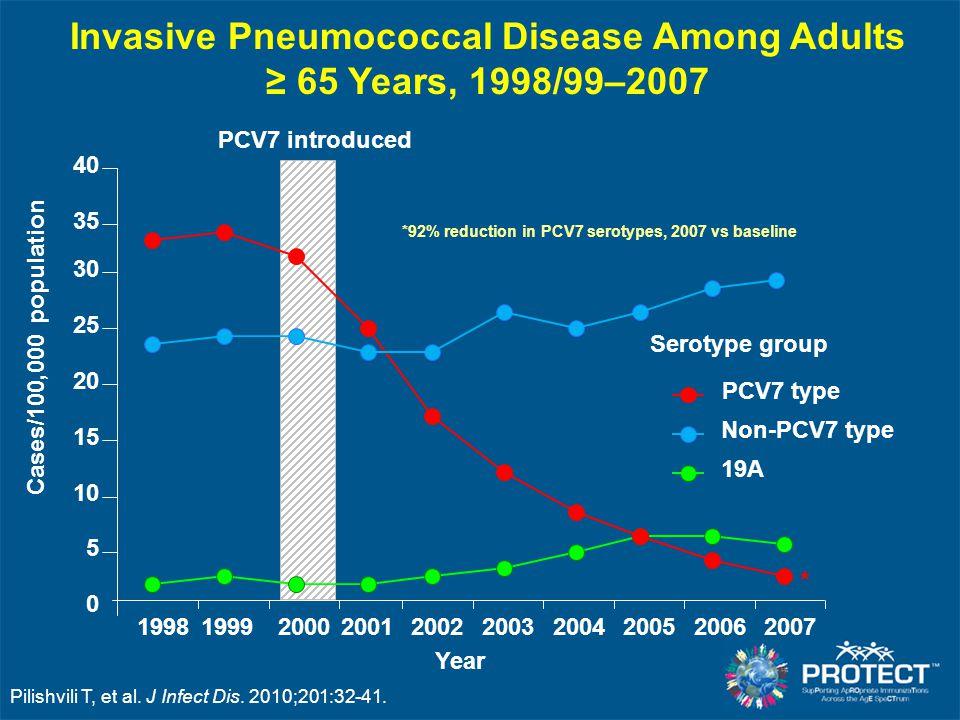 S. Pneumoniae ABCs Data -2008 0 5 10 15 20 25 30 35 40 45 < 11 2-4 5-17 18-34 35-49 50-64≥ 65 Cases Per 100,000 Population 0 1 2 3 4 5 6 7 Deaths per