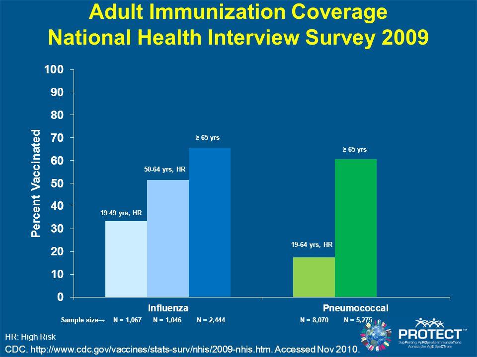 HR: High Risk Adult Immunization Coverage National Health Interview Survey 2009 50-64 yrs, HR ≥ 65 yrs CDC.