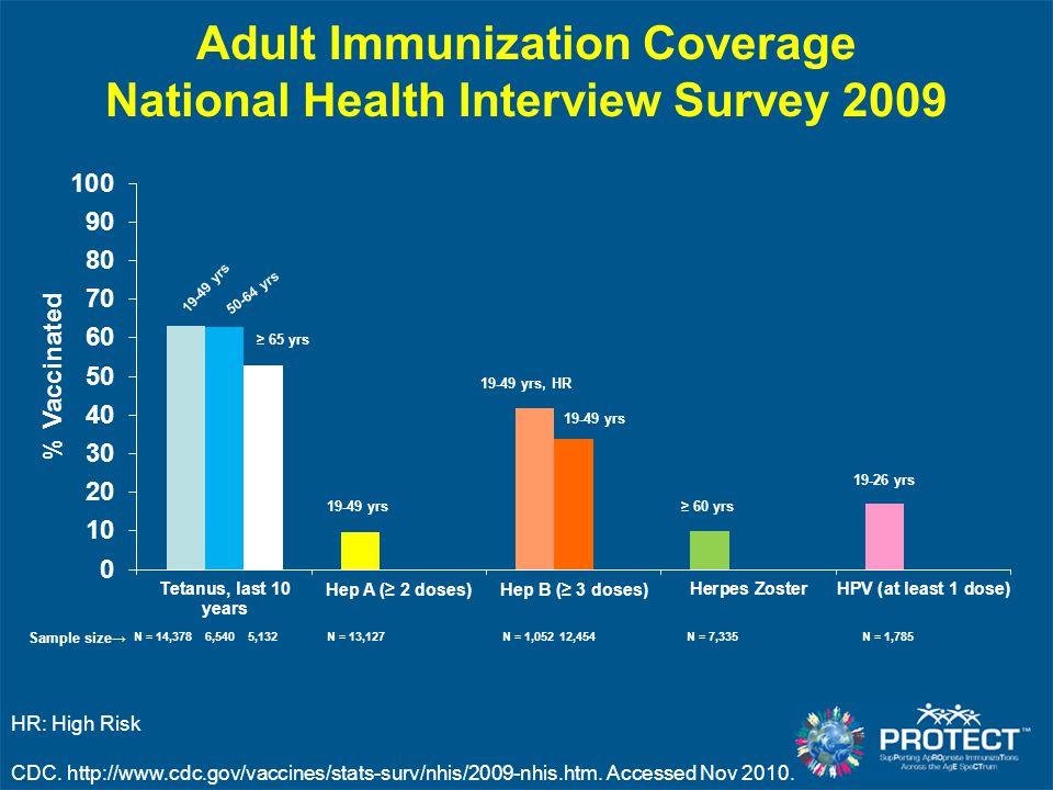 Revaccination with PPSV23 19 to 64 years: one-time revaccination after 5 years –Chronic renal failure or nephrotic syndrome –Functional or anatomic asplenia –Persons with immunocompromising conditions ≥ 65 years: one-time revaccination if vaccinated ≥ 5 yrs previously and < 65 years at time of primary vaccination ACIP.