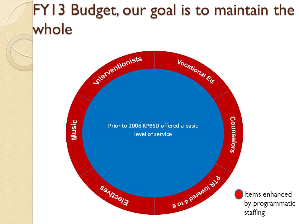 FY13 Budget, our goal is to maintain the whole Items enhanced by programmatic staffing