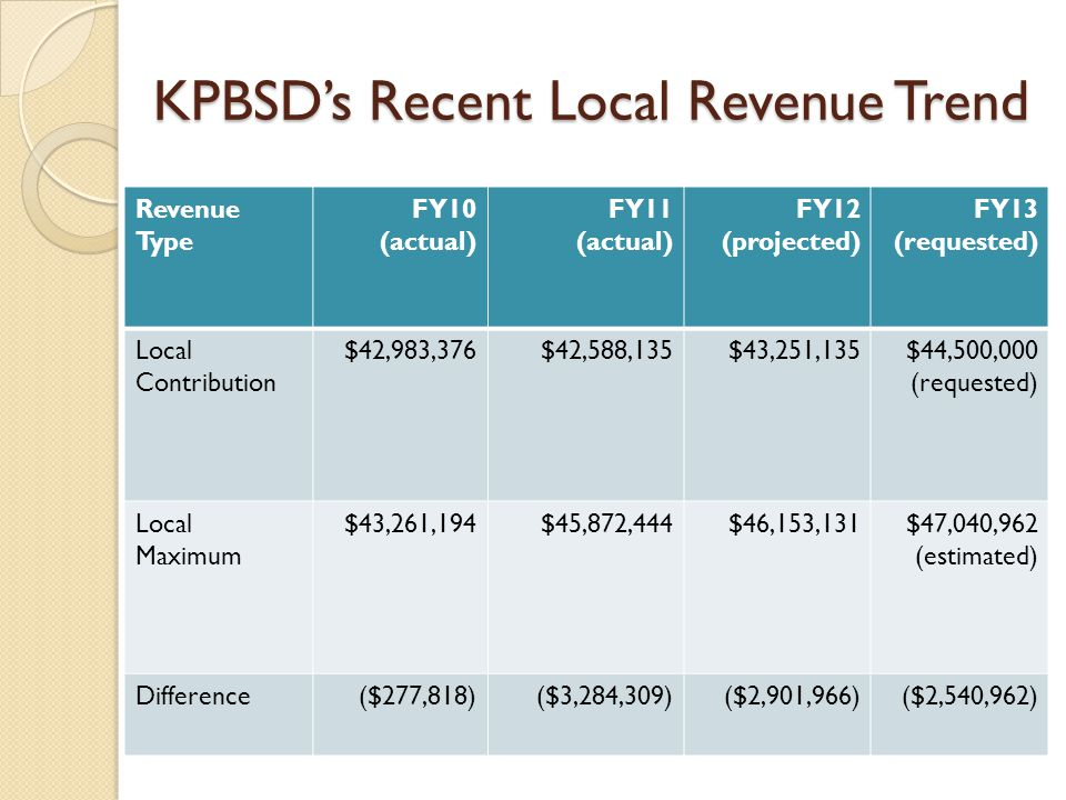 KPBSD's Recent Local Revenue Trend Revenue Type FY10 (actual) FY11 (actual) FY12 (projected) FY13 (requested) Local Contribution $42,983,376$42,588,135$43,251,135$44,500,000 (requested) Local Maximum $43,261,194$45,872,444$46,153,131$47,040,962 (estimated) Difference($277,818)($3,284,309)($2,901,966)($2,540,962)