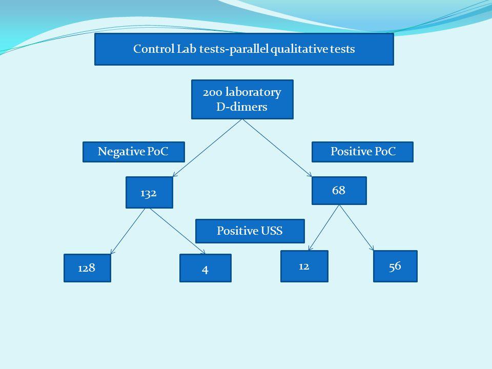 200 laboratory D-dimers 132 68 1284 1256 Negative PoC Positive PoC Control Lab tests-parallel qualitative tests Positive USS