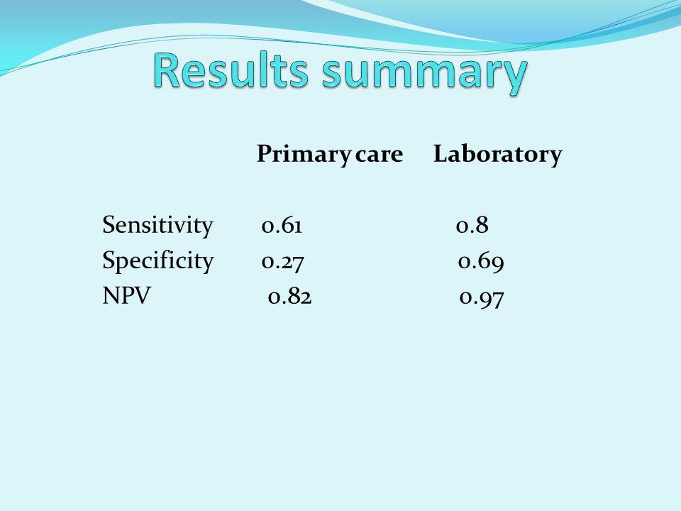Primary care Laboratory Sensitivity 0.61 0.8 Specificity 0.27 0.69 NPV 0.82 0.97