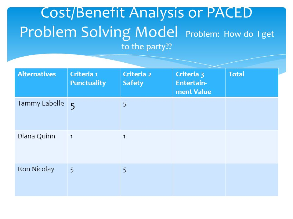 Cost/Benefit Analysis or PACED Problem Solving Model Problem: How do I get to the party .