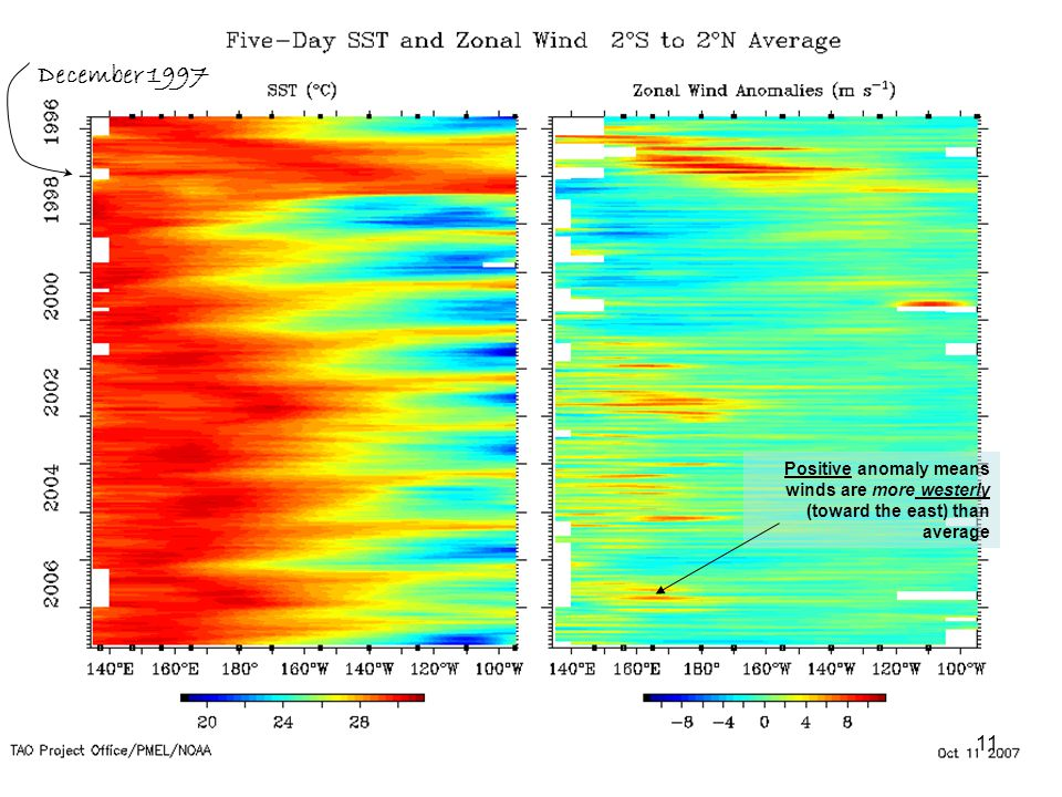 Positive anomaly means winds are more westerly (toward the east) than average December 1997 11