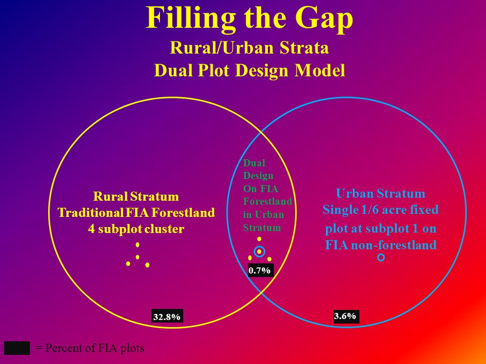 Filling the Gap Rural/Urban Strata Dual Plot Design Model Rural Stratum Traditional FIA Forestland 4 subplot cluster Urban Stratum Single 1/6 acre fixed plot at subplot 1 on FIA non-forestland Dual Design On FIA Forestland in Urban Stratum = Percent of FIA plots 32.8% 0.7% 3.6%