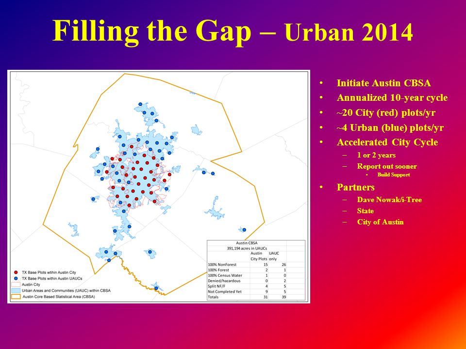 Filling the Gap – Urban 2014 Initiate Austin CBSA Annualized 10-year cycle ~20 City (red) plots/yr ~4 Urban (blue) plots/yr Accelerated City Cycle –1 or 2 years –Report out sooner Build Support Partners –Dave Nowak/i-Tree –State –City of Austin