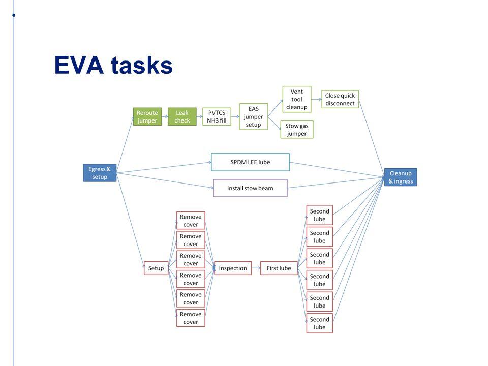 EVA tasks