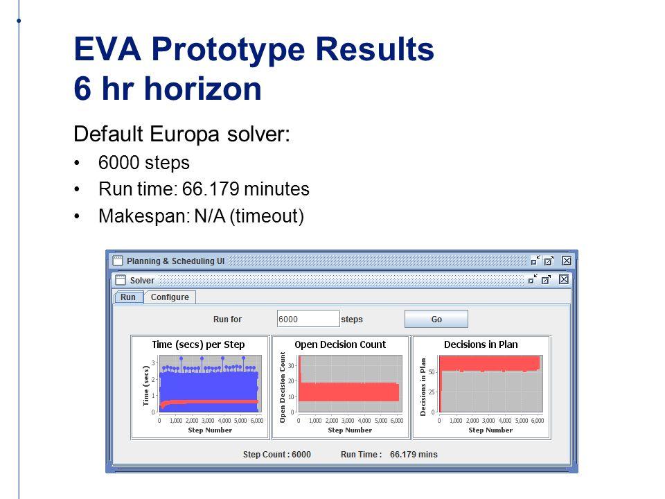 EVA Prototype Results 6 hr horizon Default Europa solver: 6000 steps Run time: 66.179 minutes Makespan: N/A (timeout)