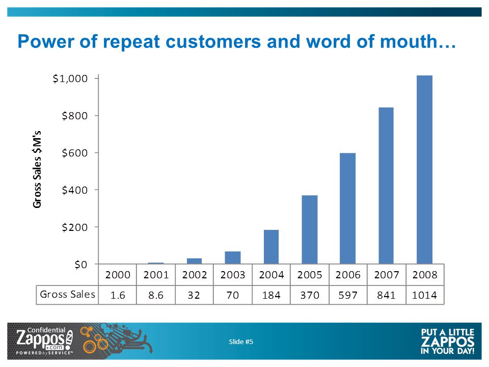 Confidential Slide #5 Power of repeat customers and word of mouth…