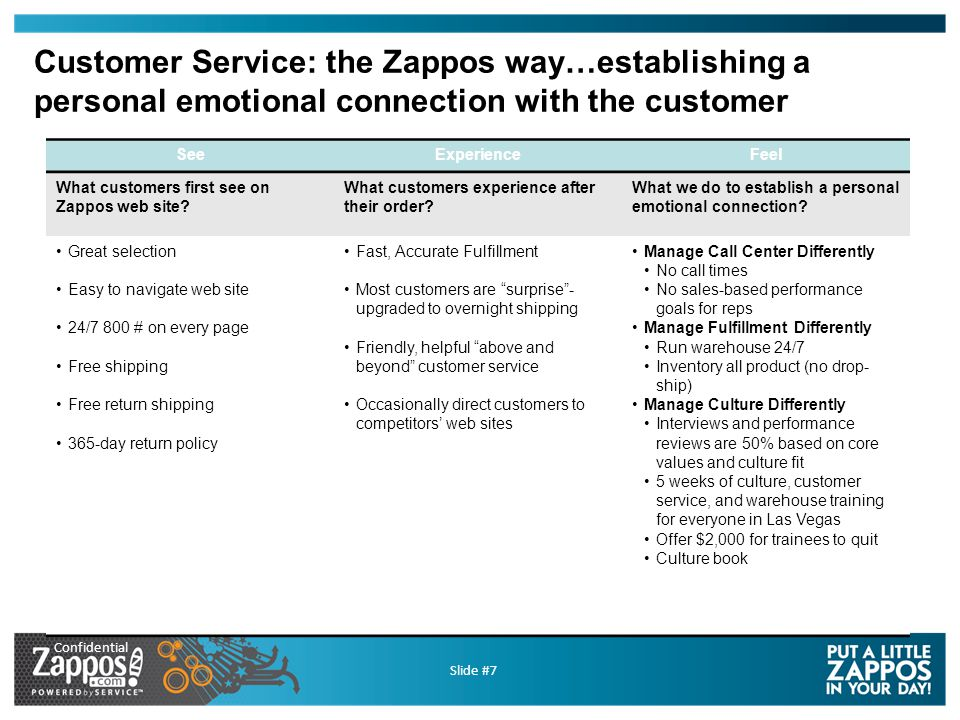 Confidential Slide #8 What is the Zappos Culture?