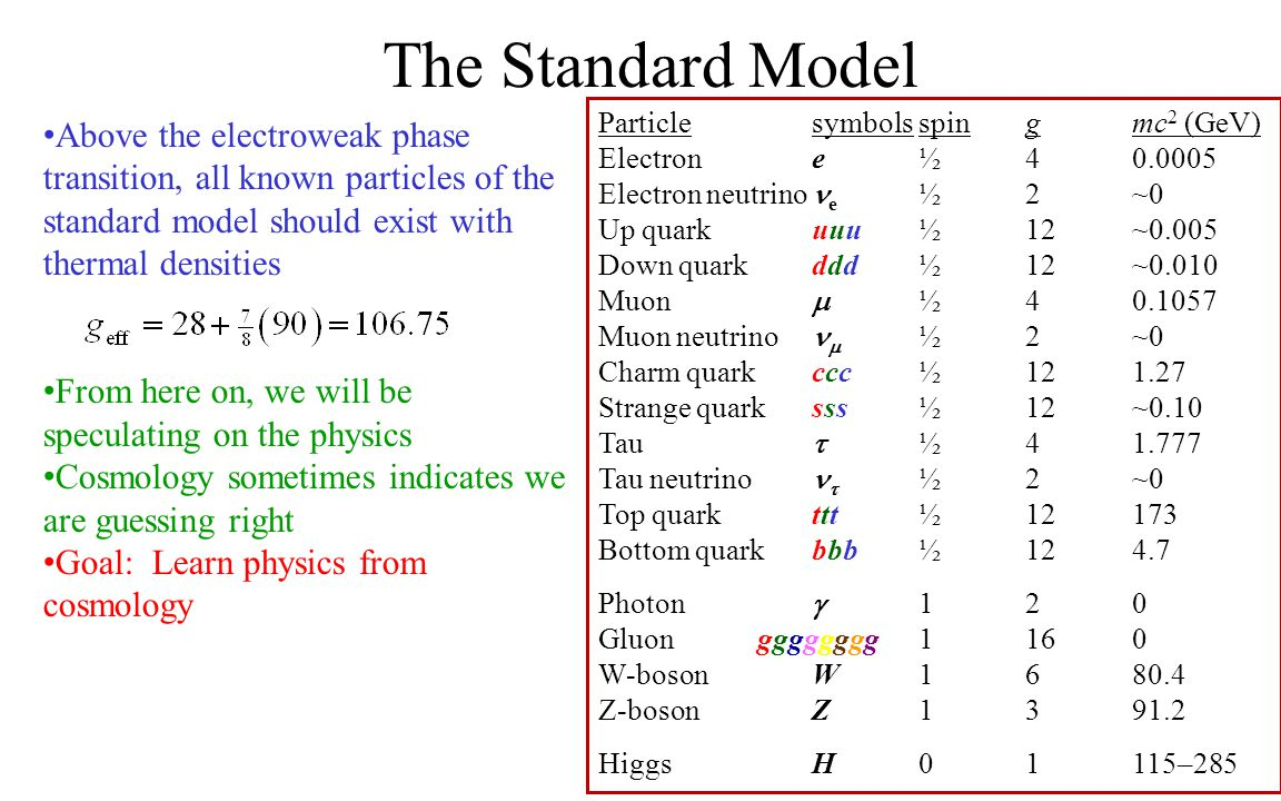 The Standard Model Particlesymbolsspingmc 2 (GeV) Electrone½40.0005 Electron neutrino e ½2~0 Up quarkuuu ½12~0.005 Down quarkddd ½12~0.010 Muon  ½40.1057 Muon neutrino  ½2~0 Charm quarkccc ½121.27 Strange quarksss ½12~0.10 Tau  ½41.777 Tau neutrino  ½2~0 Top quarkttt ½12173 Bottom quarkbbb ½124.7 Photon  120 Gluon gggggggg 1160 W-bosonW1680.4 Z-bosonZ1391.2 HiggsH01115–285 Above the electroweak phase transition, all known particles of the standard model should exist with thermal densities From here on, we will be speculating on the physics Cosmology sometimes indicates we are guessing right Goal: Learn physics from cosmology