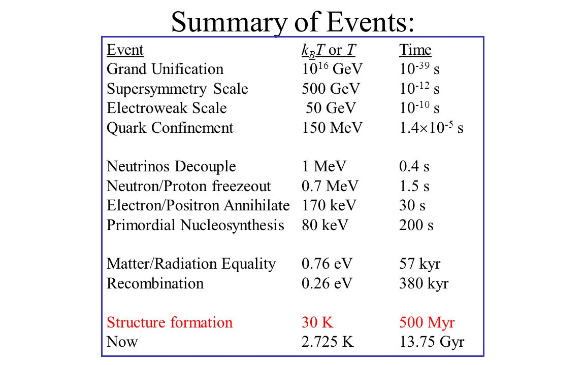 Summary of Events: Eventk B T or TTime Grand Unification10 16 GeV10 -39 s Supersymmetry Scale500 GeV10 -12 s Electroweak Scale 50 GeV10 -10 s Quark Confinement150 MeV1.4  10 -5 s Neutrinos Decouple1 MeV0.4 s Neutron/Proton freezeout0.7 MeV1.5 s Electron/Positron Annihilate170 keV30 s Primordial Nucleosynthesis80 keV200 s Matter/Radiation Equality0.76 eV57 kyr Recombination0.26 eV380 kyr Structure formation30 K500 Myr Now2.725 K13.75 Gyr