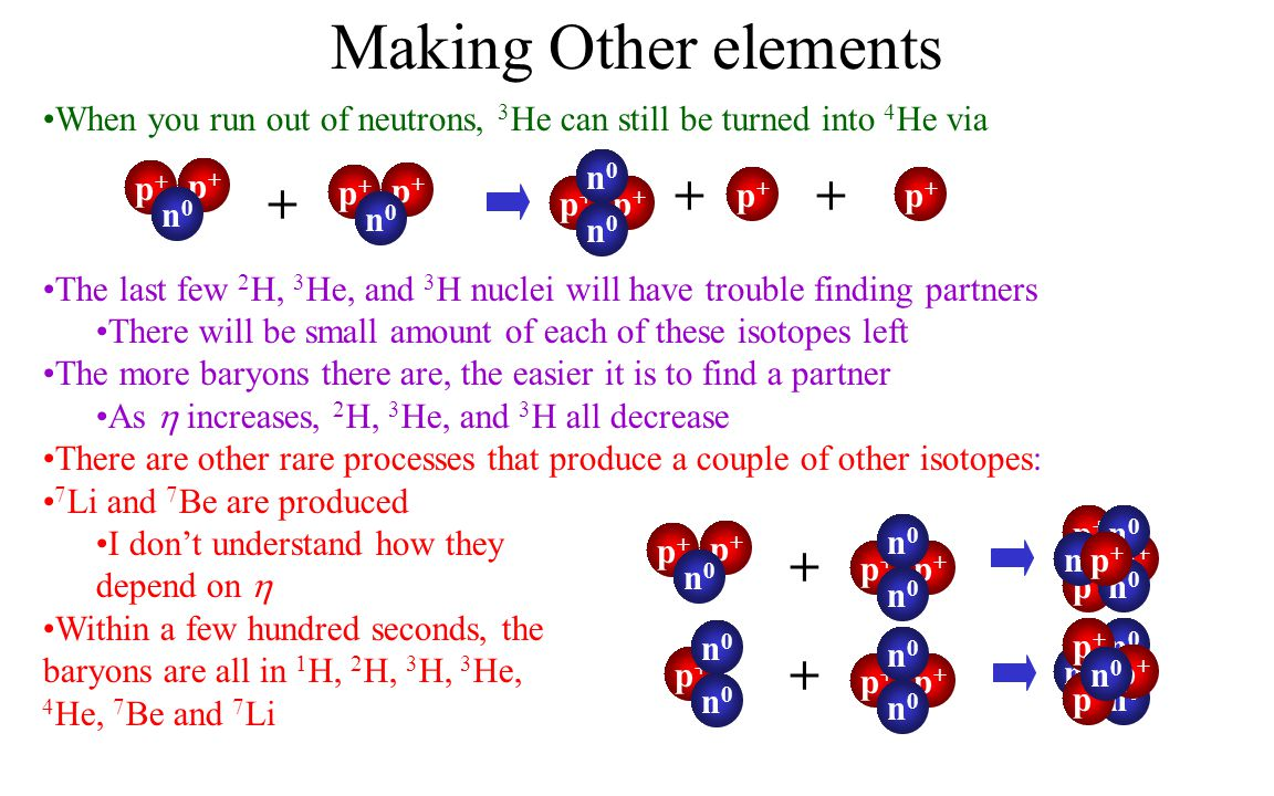 Making Other elements When you run out of neutrons, 3 He can still be turned into 4 He via The last few 2 H, 3 He, and 3 H nuclei will have trouble finding partners There will be small amount of each of these isotopes left The more baryons there are, the easier it is to find a partner As  increases, 2 H, 3 He, and 3 H all decrease There are other rare processes that produce a couple of other isotopes: 7 Li and 7 Be are produced I don't understand how they depend on  Within a few hundred seconds, the baryons are all in 1 H, 2 H, 3 H, 3 He, 4 He, 7 Be and 7 Li + p+p+ p+p+ n0n0 + p+p+ p+p+ n0n0 n0n0 p+p+ p+p+ n0n0 p+p+ p+p+ + + p+p+ p+p+ n0n0 p+p+ p+p+ n0n0 n0n0 p+p+ n0n0 n0n0 + p+p+ p+p+ n0n0 n0n0 p+p+ p+p+ p+p+ n0n0 n0n0 n0n0 p+p+ n0n0 n0n0 n0n0 p+p+ p+p+ p+p+ n0n0