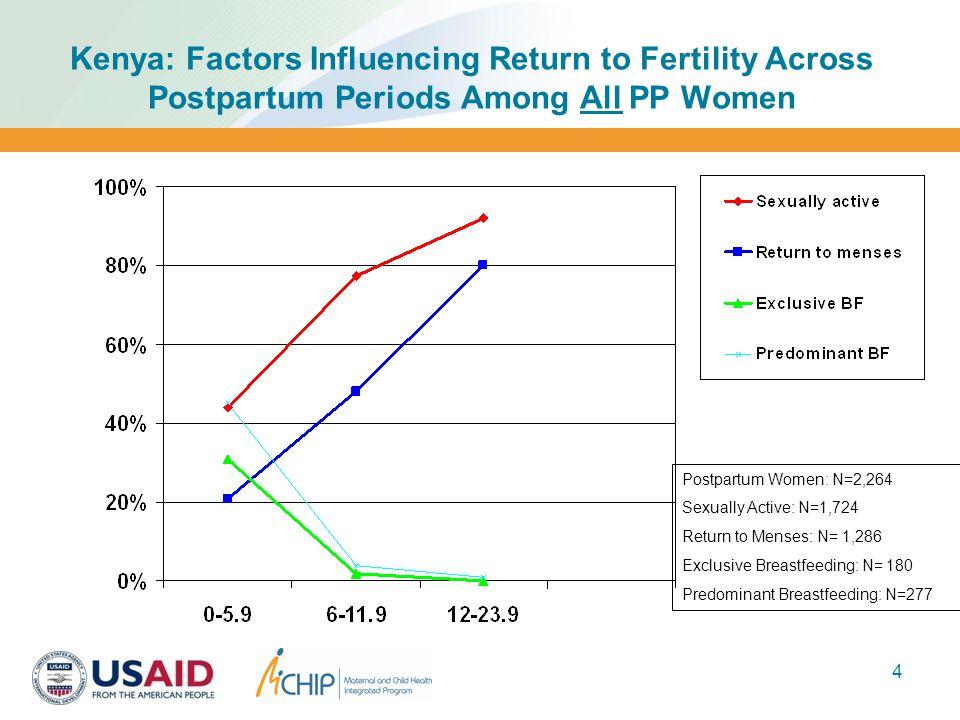 4 Kenya: Factors Influencing Return to Fertility Across Postpartum Periods Among All PP Women Postpartum Women: N=2,264 Sexually Active: N=1,724 Return to Menses: N= 1,286 Exclusive Breastfeeding: N= 180 Predominant Breastfeeding: N=277