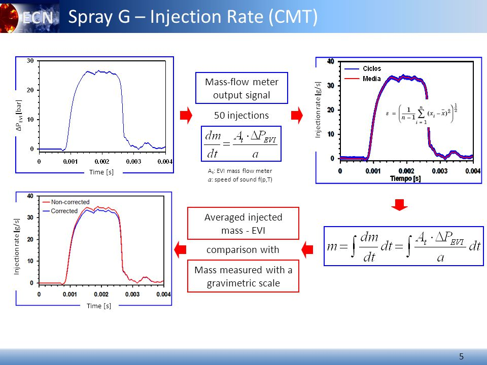 5 Spray G – Injection Rate (CMT) Mass measured with a gravimetric scale Time [s] ΔP EVI [bar] Injection rate [g/s] Mass-flow meter output signal 50 injections A t : EVI mass flow meter a : speed of sound f(p,T) Time [s] Injection rate [g/s] comparison with Averaged injected mass - EVI