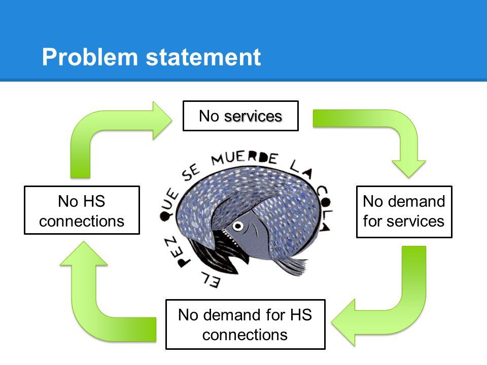 Problem statement services No services No demand for services No HS connections No demand for HS connections