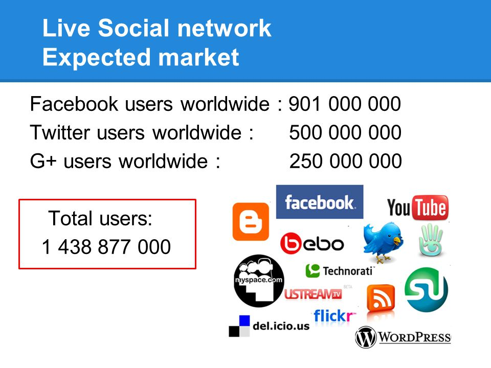 Live Social network Expected market Facebook users worldwide : 901 000 000 Twitter users worldwide : 500 000 000 G+ users worldwide : 250 000 000 Tota