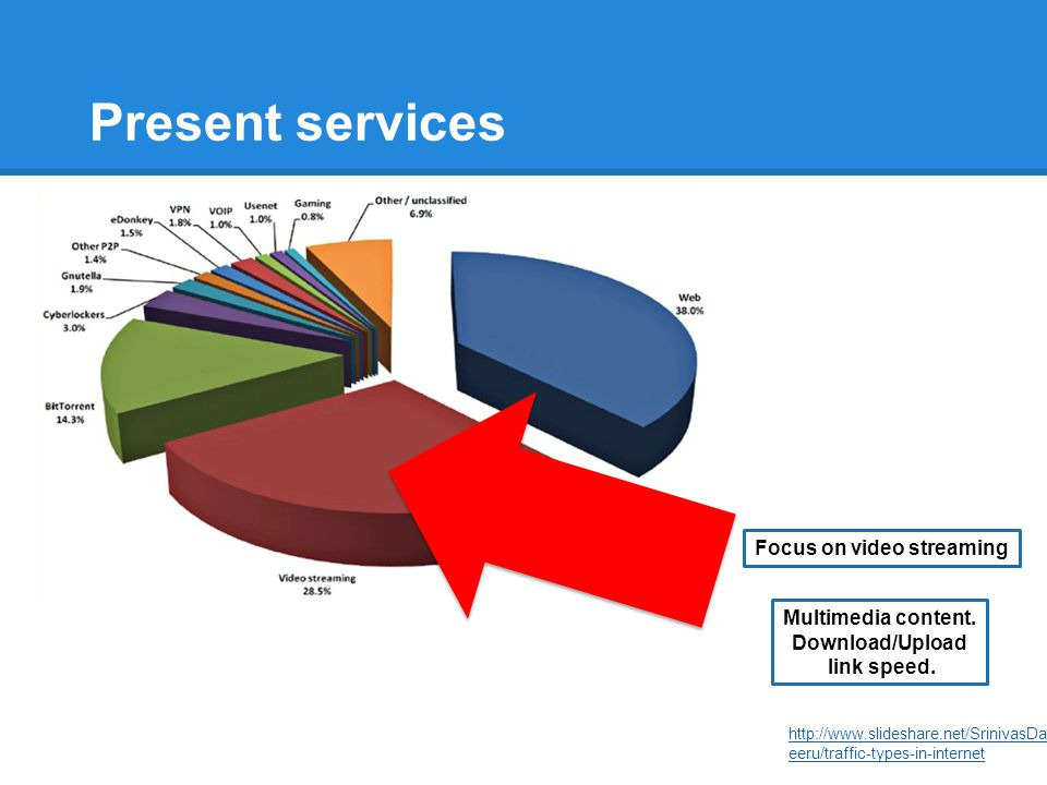 Present services http://www.slideshare.net/SrinivasDabb eeru/traffic-types-in-internet Focus on video streaming Multimedia content. Download/Upload li