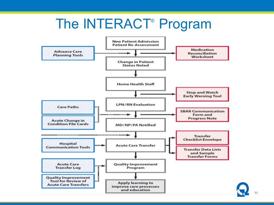 11 The INTERACT ® Program