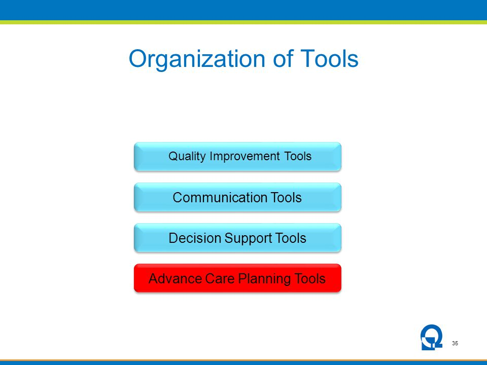 35 Organization of Tools Communication ToolsDecision Support ToolsAdvance Care Planning Tools Quality Improvement Tools