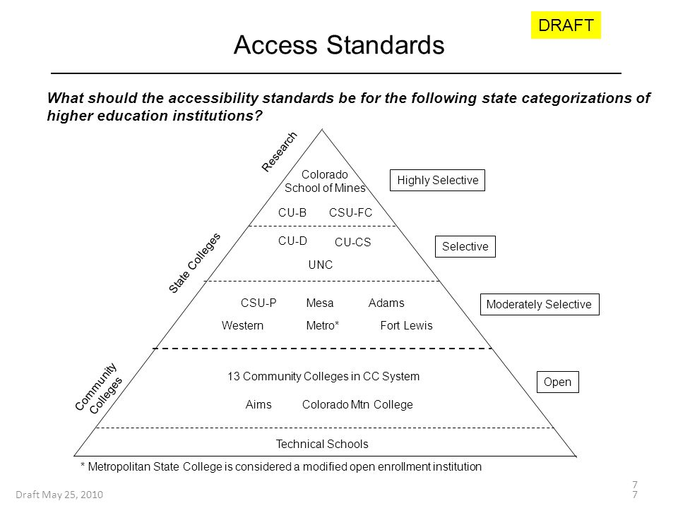 Access Standards Draft May 25, 2010 Colorado School of Mines 13 Community Colleges in CC System Selective Open Moderately Selective Aims Colorado Mtn College Technical Schools Highly Selective State Colleges Research Community Colleges CU-D UNC CU-CS CSU-PAdams Western Mesa Metro* CU-BCSU-FC Fort Lewis 7 * Metropolitan State College is considered a modified open enrollment institution What should the accessibility standards be for the following state categorizations of higher education institutions.