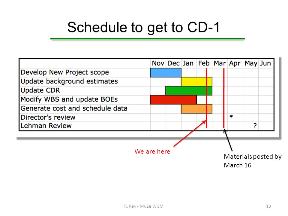 Schedule to get to CD-1 R. Ray - Mu2e WGM18 We are here Materials posted by March 16