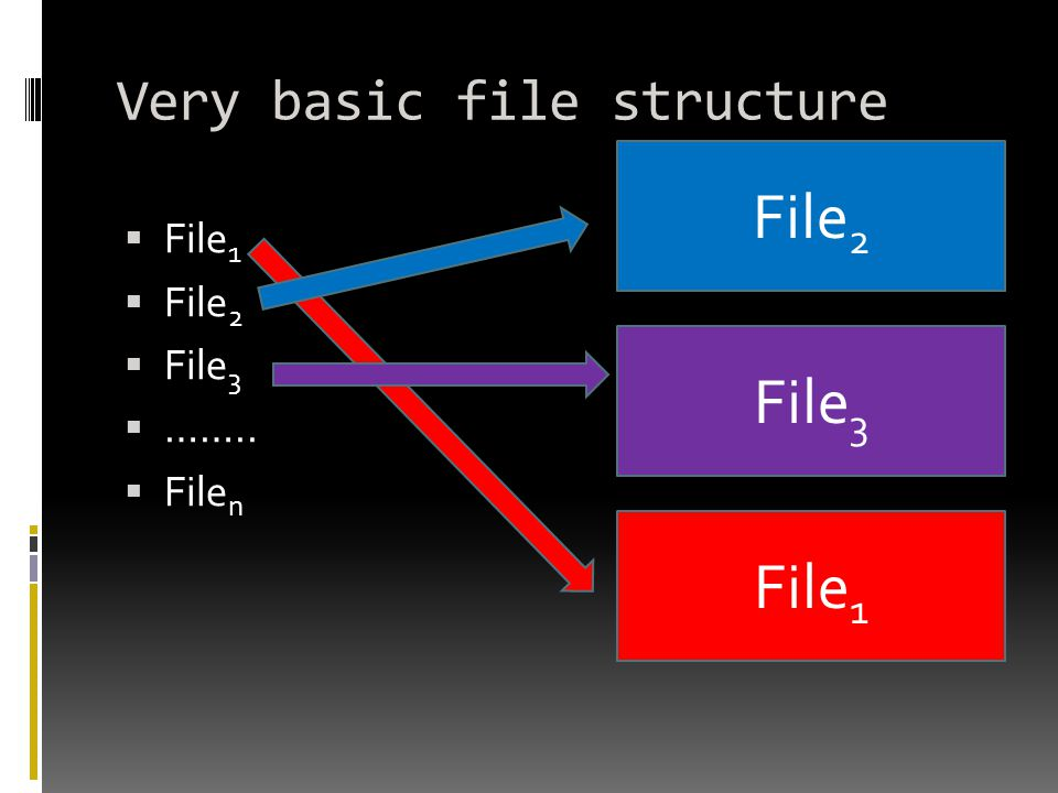 Very basic file structure  File 1  File 2  File 3  ……..  File n File 1 File 2 File 3