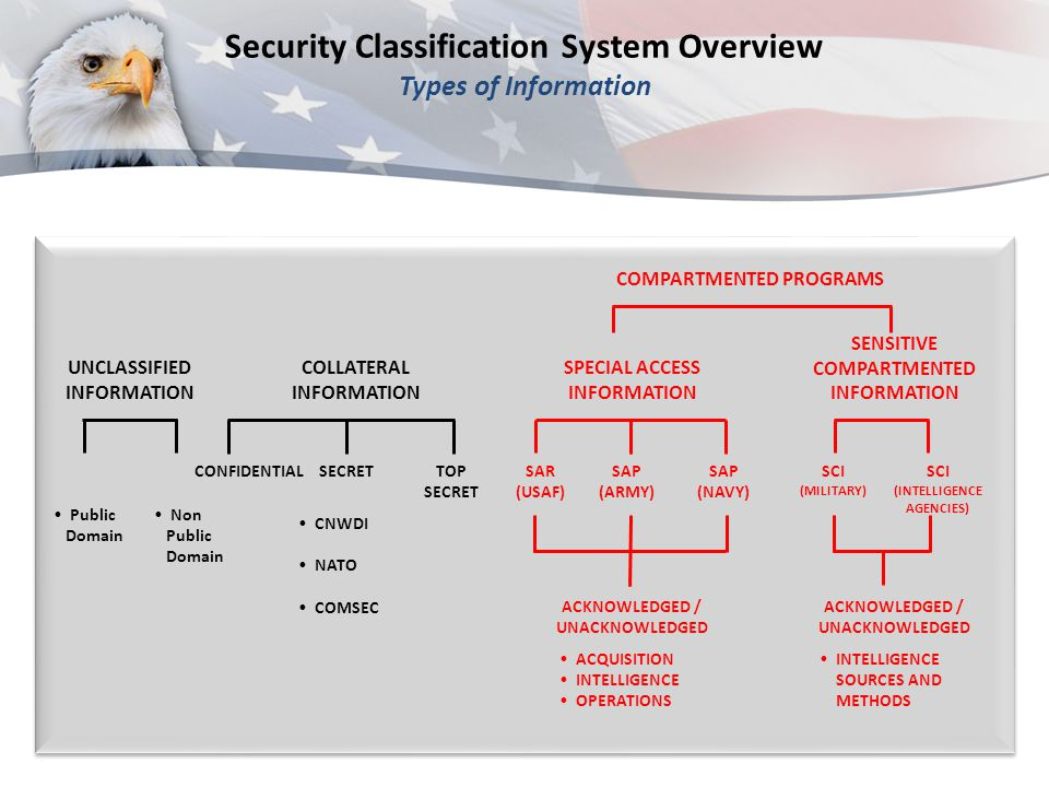 SECRET Working Papers Created 6/1/2012 SECRET Classified by: Name and position title Derived From: SCG DOD 33, dated 3 March 2004 Declassify on: Source marked X3, date of source 20040303 After 180 DaysUpon Creation Sample Working Papers must always be annotated with the term Working Papers and the date of creation, m arked with overall classification, and safeguarded in accordance with overall classification.