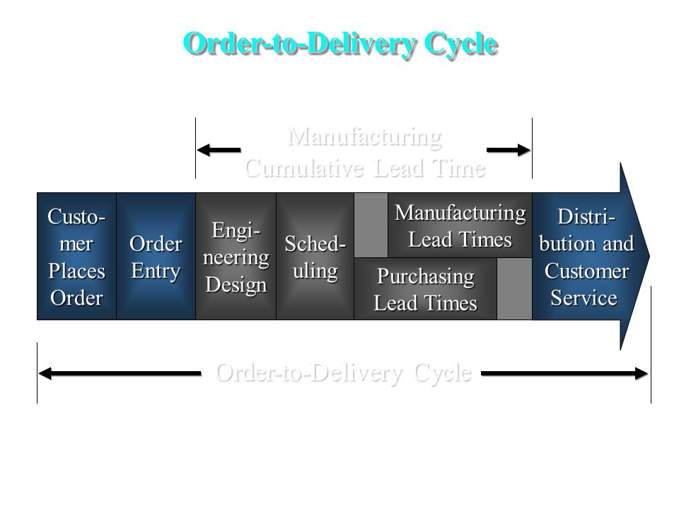 Order-to-Delivery Cycle Distri- Distri- bution and bution and Customer Customer Service Service Custo-merPlacesOrderOrderEntryEngi-neeringDesignSched-