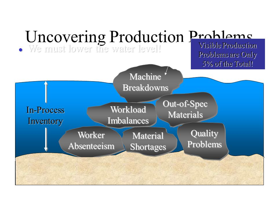 Uncovering Production Problems QualityProblems MaterialShortages MachineBreakdowns WorkloadImbalances WorkerAbsenteeism Out-of-SpecMaterials QualityPr