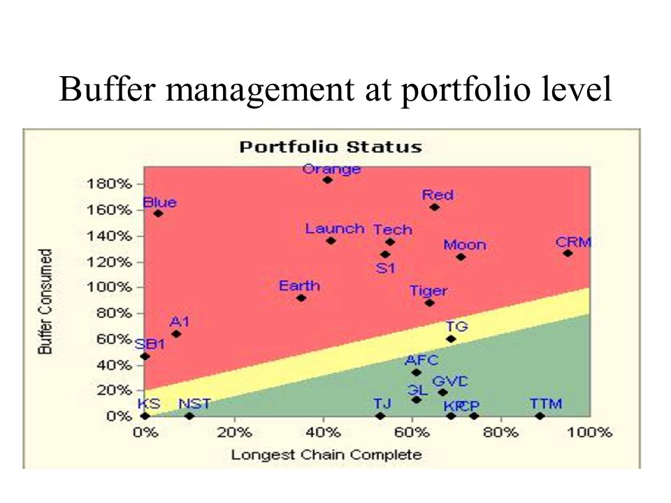 Buffer management at portfolio level
